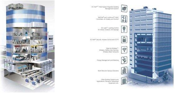 building management melbourne